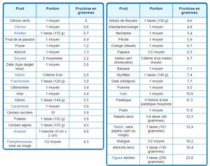 la goutte - la teneur en fructose des aliments courants